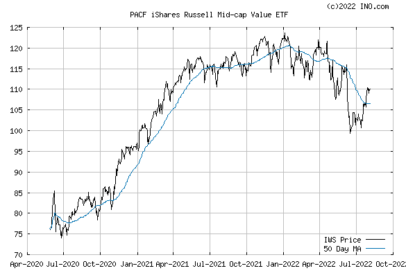 iShares RUSSELL MID-CAP VALUE I (PACF:IWS) Exchange Traded Fund (ETF) Chart
