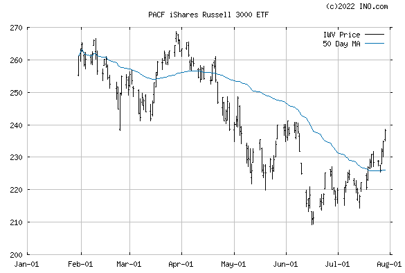 iShares RUSSELL 3000 INDEX (PACF:IWV) Exchange Traded Fund (ETF) Chart