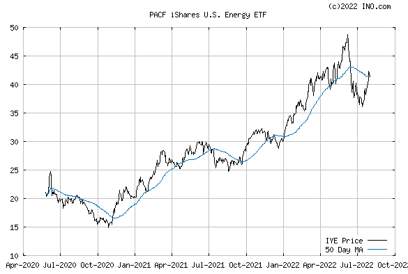 iShares DJ US ENERGY (PACF:IYE) Exchange Traded Fund (ETF) Chart