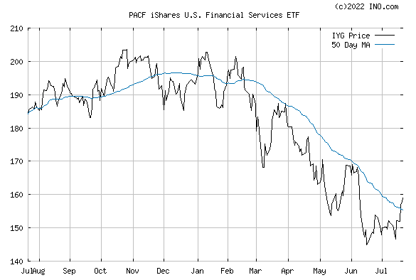 iShares DJ US FINANCIAL (PACF:IYG) Exchange Traded Fund (ETF) Chart
