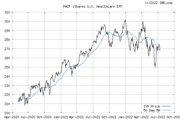 iShares DJ US HEALTHCAR (PACF:IYH) Exchange Traded Fund (ETF) Chart