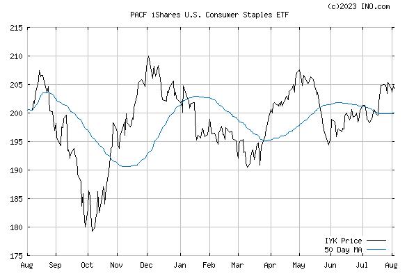 iShares DJ US CONSUMER (PACF:IYK) Exchange Traded Fund (ETF) Chart