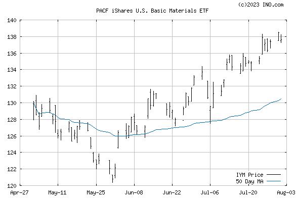iShares DJ US BASIC MAT (PACF:IYM) Exchange Traded Fund (ETF) Chart