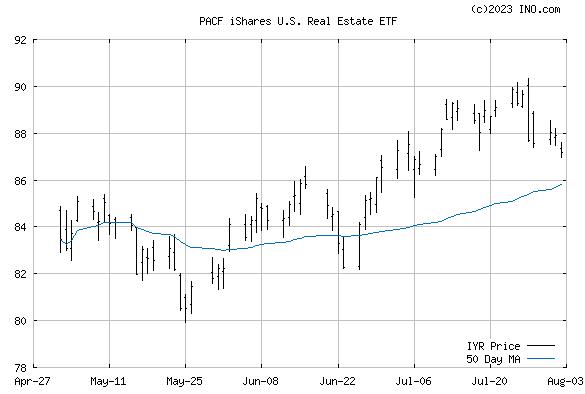 iShares DJ US REAL ESTA (PACF:IYR) Exchange Traded Fund (ETF) Chart