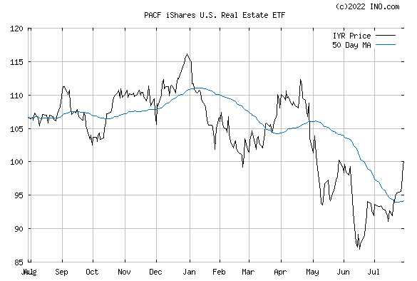 iShares DJ US REAL ESTA (PACF:IYR) Exchange Traded Fund (ETF) Chart