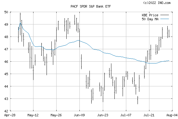 SPDR S&P Bank ETF (PACF:KBE) Exchange Traded Fund (ETF) Chart