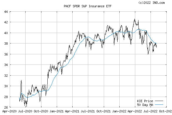 SPDR S&P INSURANCE ETF (PACF:KIE) Exchange Traded Fund (ETF) Chart
