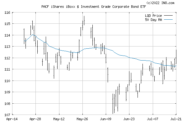 iShares IBOXX $ INVEST GRADE C (PACF:LQD) Exchange Traded Fund (ETF) Chart