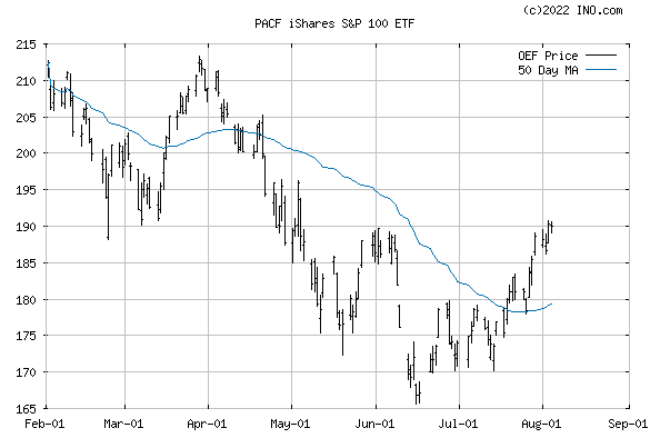 iShares S&P 100 INDEX (PACF:OEF) Exchange Traded Fund (ETF) Chart