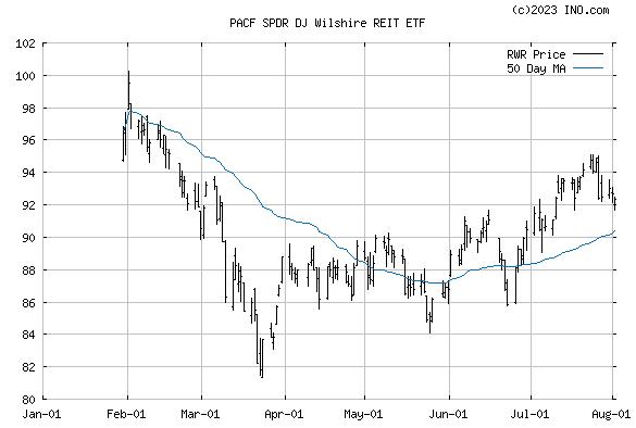 SPDR DJ REIT (PACF:RWR) Exchange Traded Fund (ETF) Chart