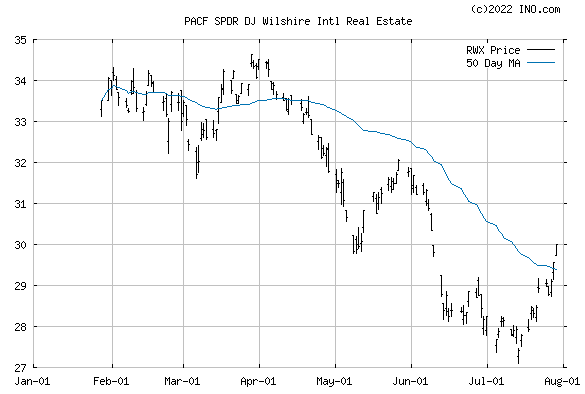 SPDR DJ INTL REAL ESTAT (PACF:RWX) Exchange Traded Fund (ETF) Chart