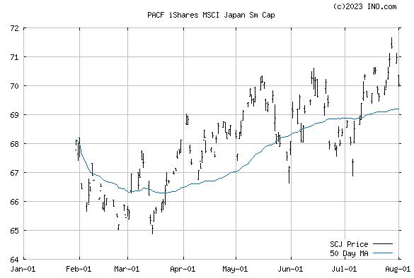 iShares MSCI JAPAN SM-CAP I (PACF:SCJ) Exchange Traded Fund (ETF) Chart
