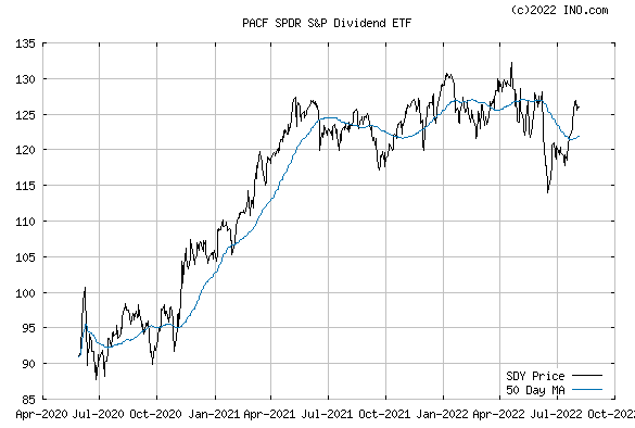 SPDR S&P DIVIDEND (PACF:SDY) Exchange Traded Fund (ETF) Chart