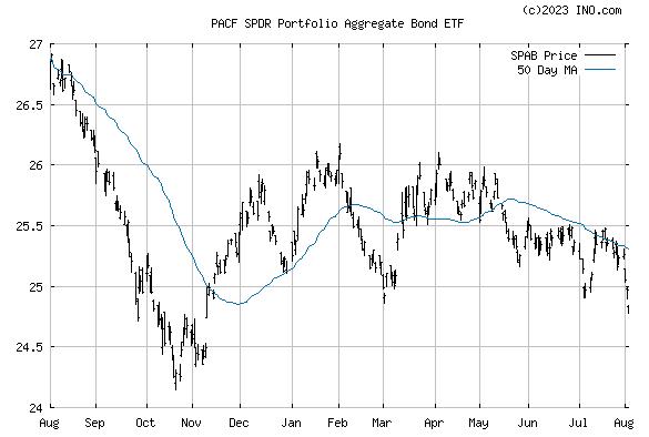 SPDR PORTFOLIO AGGREGATE BOND FUND (PACF:SPAB) Stock Chart