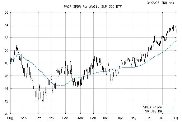 SPDR RUSSELL 1000 ETF (PACF:SPLG) Stock Chart