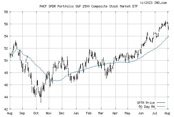 SPDR RUSSELL 3000 ETF (PACF:SPTM) Stock Chart