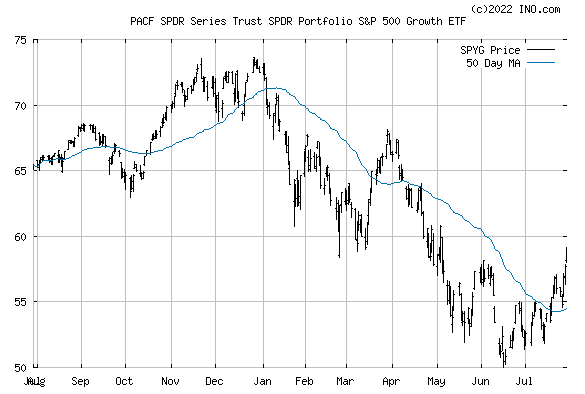 SPDR S&P 500 GROWTH ETF (PACF:SPYG) Exchange Traded Fund (ETF) Chart