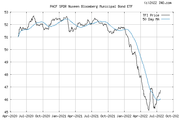 SPDR NUVEEN BARCLAYS CAPITAL M (PACF:TFI) Exchange Traded Fund (ETF) Chart