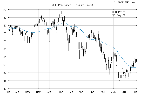 PROSHARES ULTRAPRO DOW 30 (PACF:UDOW) Exchange Traded Fund (ETF) Chart