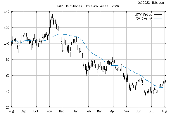 PROSHARES ULTRAPRO RUSSELL 2000 (PACF:URTY) Exchange Traded Fund (ETF) Chart