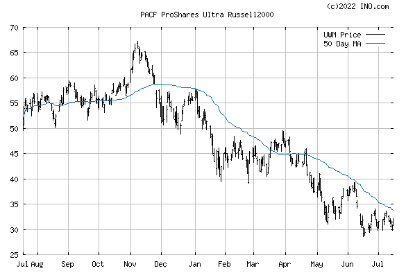 PROSHARES ULTRA RUSSELL 2000 (PACF:UWM) Exchange Traded Fund (ETF) Chart