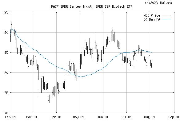 SPDR S&P BIOTECH (PACF:XBI) Exchange Traded Fund (ETF) Chart