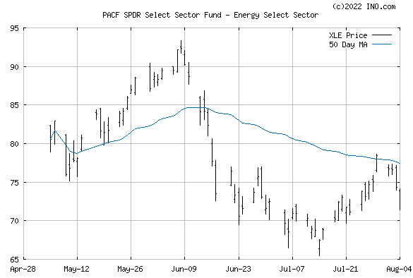 ENERGY SELECT SECTOR SPDR (PACF:XLE) Exchange Traded Fund (ETF) Chart