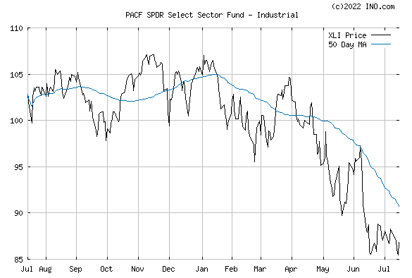 INDUSTRIAL SELECT SECTOR SPDR (PACF:XLI) Exchange Traded Fund (ETF) Chart