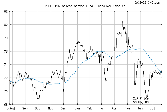 SPDR CONSUMER STAPLES SELECT (PACF:XLP) Exchange Traded Fund (ETF) Chart