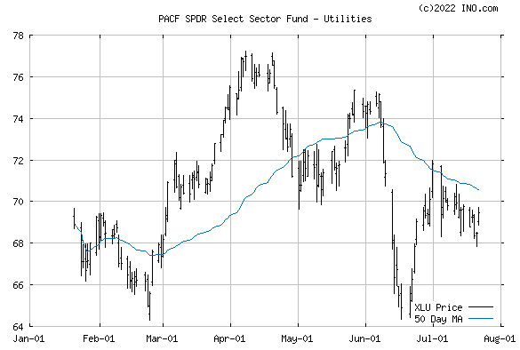 UTIL SELECT SECTOR SPDR (PACF:XLU) Exchange Traded Fund (ETF) Chart