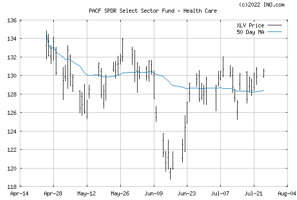 HEALTH CARE SELECT SECTOR SPDR (PACF:XLV) Exchange Traded Fund (ETF) Chart