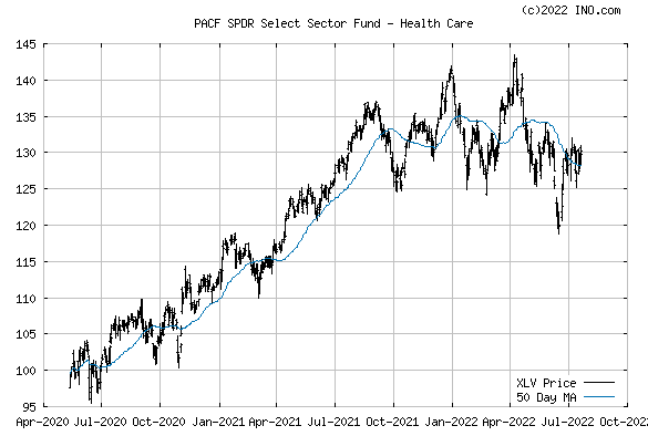 SPDR Select Sector Fund - Health Care (PACF:XLV) Exchange Traded Fund (ETF) Chart