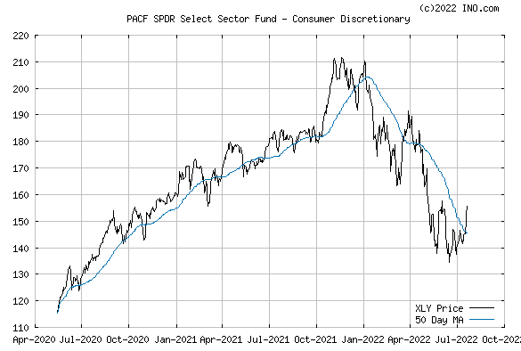 SPDR CONSUMER DISCRET SELECT (PACF:XLY) Exchange Traded Fund (ETF) Chart