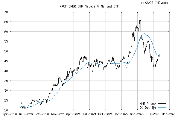 SPDR S&P METALS & MINING (PACF:XME) Exchange Traded Fund (ETF) Chart