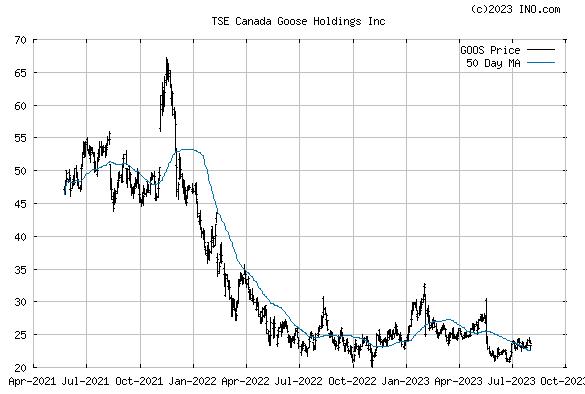 Canada Goose Holdings Inc (TSE:GOOS) Stock Chart