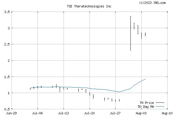 Theratechnologies Inc (TSE:TH) Stock Chart