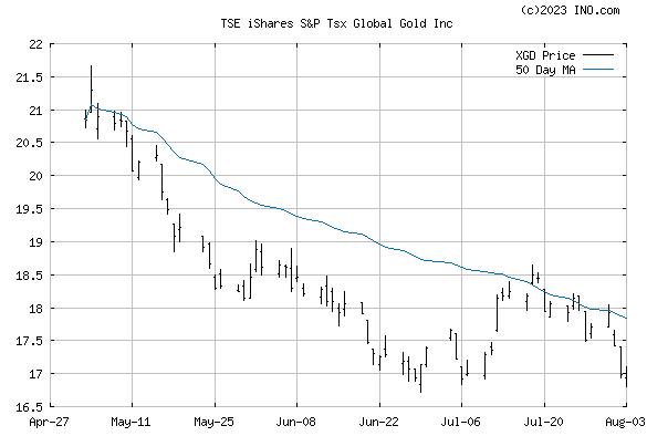 iShares S&P TSX GLOBAL GOLD INC (TSE:XGD) Stock Chart