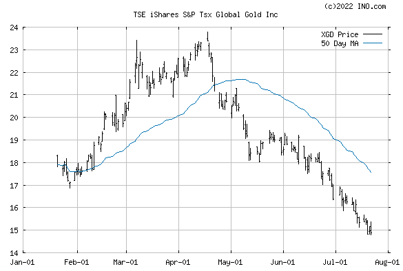 iShares S&P TSX GLOBAL GOLD INC (TSE:XGD) Stock Chart