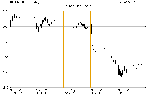 Arrow indicators for binary options