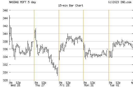 Future trading charts coffee spot option demo account