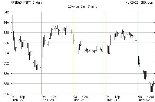 Bbw chart