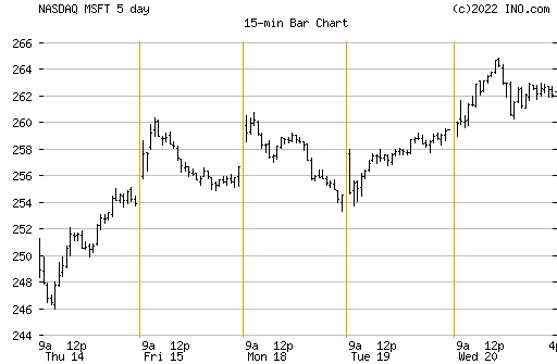 Results For New York Stock Exchange Ticker Symbol Lookup