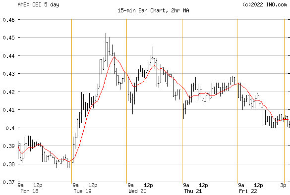 CAMBER ENERGY INC (AMEX:CEI) Stock Chart