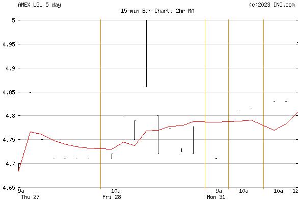 LGL GROUP (AMEX:LGL) Stock Chart