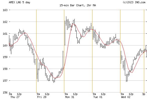 CHENIERE ENERGY (AMEX:LNG) Stock Chart & Quotes - INO.com