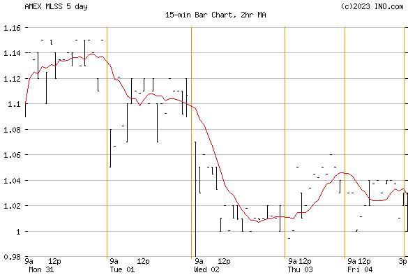 MILESTONE SCIENTIFIC (AMEX:MLSS) Stock Chart