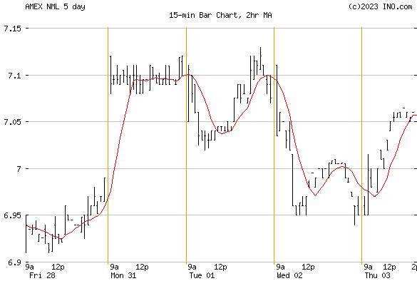 NEUBERGER BERMAN MLP INC (AMEX:NML) Stock Chart