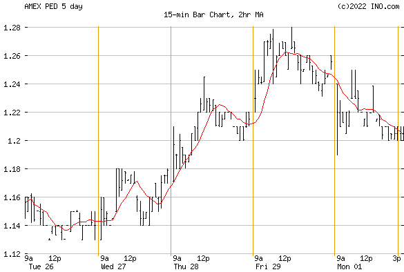 PEDEVCO CORP (AMEX:PED) Stock Chart