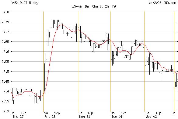 RADIANT LOGISTICS (AMEX:RLGT) Stock Chart