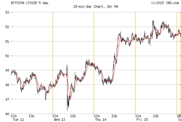 Litecoin BTC-e (BITCOIN:LTCUSD) Bitcoin Chart
